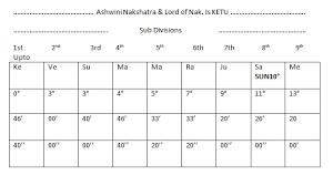 nakshatra degrees chart nakshatra nadi astrology astrogurukul
