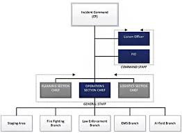 Ems Ics Chart Acrp 10 23 Integrating Nims For Personnel And Resources At