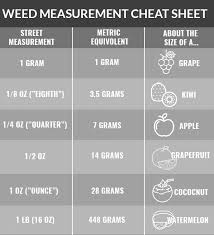 Marijuana Gram Scale Chart How To Understand How Much Weed Youre Getting Green