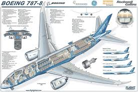 boeing schematics boeing boeing and boeing 777 engine diagram boeing database wiring diagram images