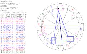 Astropost The Birth Chart Of Freddie Mercury