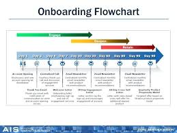 New Hire It Checklist Employee Template Checklist New Hire Onboarding Documents Washoinfo