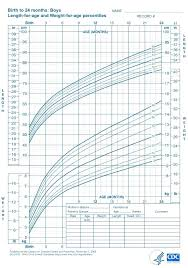 Cdc Growth Charts Weight For Age 63 Rational Growth Predictor Charts