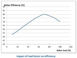 Boiler Efficiency Chart Boiler Energy Efficiency Measures Shipboard Good Practices