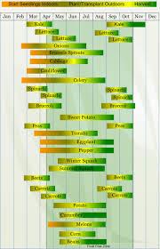 Planting Calendar Zone 7 Planting Calendar
