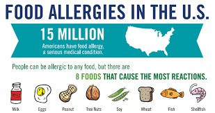 Food Allergies - Owensboro Health