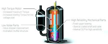 home ac compressor replacement cost. Home Ac Compressor Replacement Air Conditioner Conditioning . Cost E