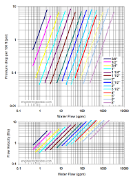 Flow Of Water Through Pipe Chart Steel Pipes Schedule 40 Friction Loss And Velocity Diagram