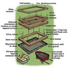 how to make raised garden beds. How To Make A Raised Garden Bed Beds