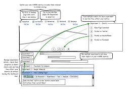 More Lean Startup Dashboard Fun Lean Startup Lab