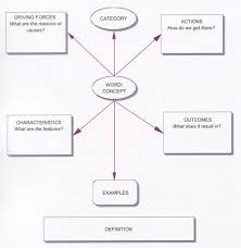 writing thinking maps the following is an example of a specific writing thinking maps the following is an example of a specific conceptual map to help
