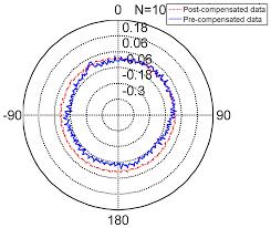 Sensors free full text an nn based srd de position algorithm and its application in nonlinear pensation html