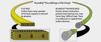 Liftex Round Slings Liftex Corporation