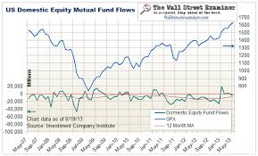 Compare Mutual Funds Chart Mutual Fund And Money Market Fund Flows Charts The Wall
