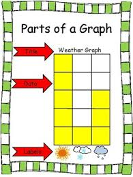 Parts Of A Bar Graph Anchor Chart Parts Of A Graph Worksheets Teaching Resources Tpt