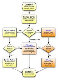 Call Flow Chart Call Handling Call Handling Flow Chart