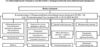 Классификация товаров 4 Стандартная классификация Используется чтобы определить требования номенклатуру показателей качества его контроля для разработки процесса