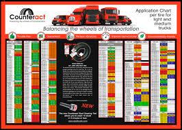 Car Tire Balancing Beads Chart Counteract