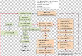 Oil Palms Diagram Flowchart Process Png Clipart Area
