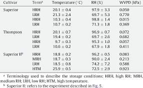 Vapor Pressure Deficit Chart Temperature Relative Humidity And Water Vapor Pressure