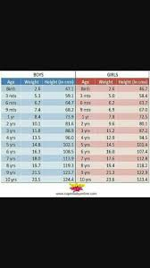 17 Month Old Baby Weight Chart Average Height And Weight For 17month Old Girl Baby