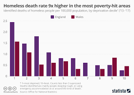 Chart Homeless Death Rate 9 Times Higher In The Most