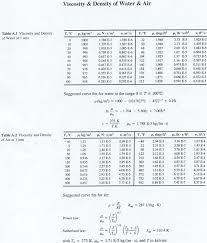 properties of water and air navier stokes equations