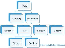Pvd Technology_vacuum Coating Machine_pvd Coating