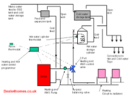 guide to installing central heating central heating plan