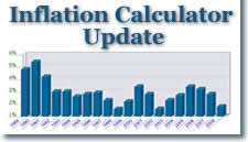 projected inflation calculator us 2009 inflation rises 2 7 inflation calculator update
