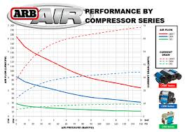 review arb twin air compressor off road com the ckmta12 is a big improvement over smaller arb air compressor models and perfect for those looking for a multi use compressor it fits our need