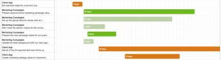 Gantt Chart Colors Gantt Chart Colors Projecturf