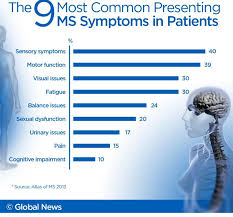 Multiple Sclerosis Rates Are Highest In Canada Far From