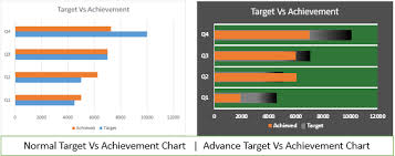 Graph Vs Chart 4 Creative Target Vs Achievement Charts In Excel