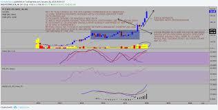 High Probability Trading Setup Method Explained For Nse