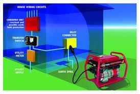 portable generator wiring diagram Generator Transfer Panel Wiring Diagram distribution panel example before installing the generator wiring diagram for generator transfer panel
