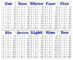 Multiplication Tables Through 12 Multiplication Tables 1 12 Printable Worksheets Pdf Blank Table