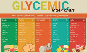 Glycemic Load Chart Glycemic Index Diabetes Is Low Glycemic Diet Good For