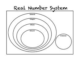 Real Number System Venn Diagram Real Number System Smartpal Templates By No Frills Math Tpt