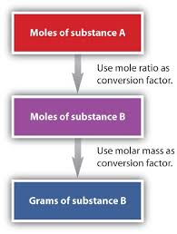 Mole Chart Chemistry 5 4 Molar Mass Mole To Mass And Mass To Mole Conversions