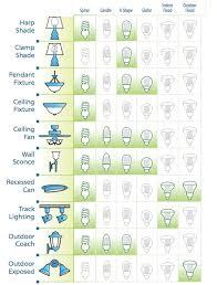 kinds of lighting fixtures. illustration u0026copy climatetechwikiorg kinds of lighting fixtures s