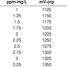 Calibration Table Of Conversion Of Ozone Concentration From