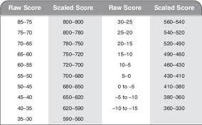 A Diagnostic Test Sat Subject Test Chemistry