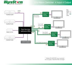 wyrestorm hdbaset 4x4 matrix allow hdmi dvi or analoge wiring diagram