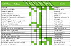 Rick Simpson Oil Dosage Chart Cannabis Oil Cures Cancer