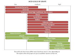 Wine Acidity Chart Clear Lake Wine Tasting Acid 101