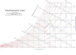 Psychrometric Chart Si Units Psychrometrics Wikiwand
