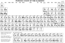 Periodic Table Printable This File Will Print Sideways On