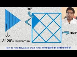 Jupiter In 6th House In Navamsa Chart Navamsa D 9 Chart Analysis In Spouse Prediction Example