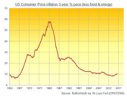 Fed Rate Rise Gold Price Goes Up Says History Gold News